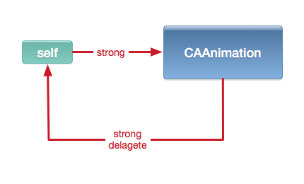 CAAnimation-strong-delegate.png